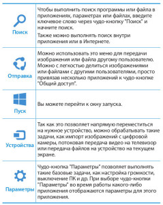 чудо-кнопки Windows 8