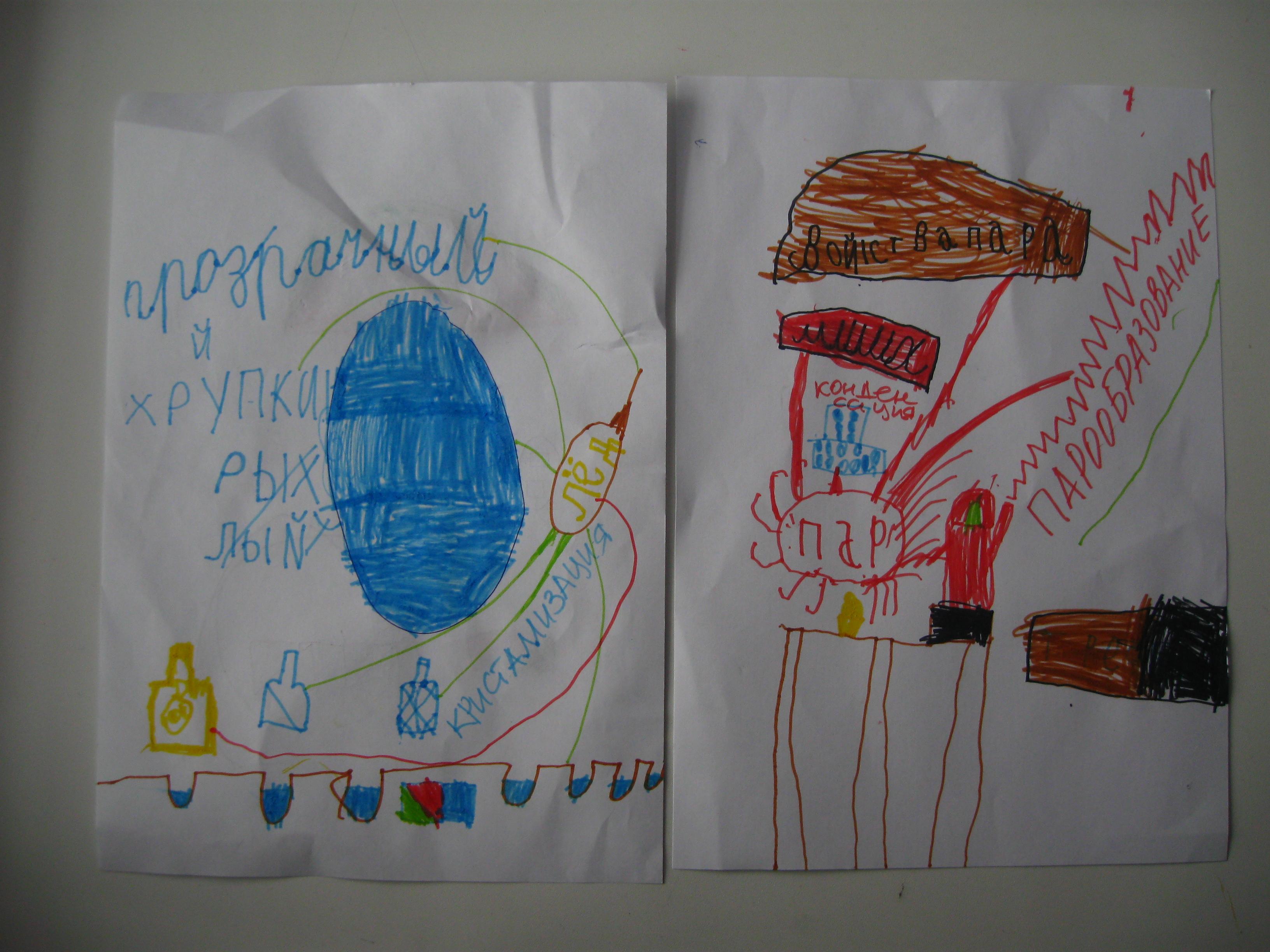 интеллект-карты для начальной школы