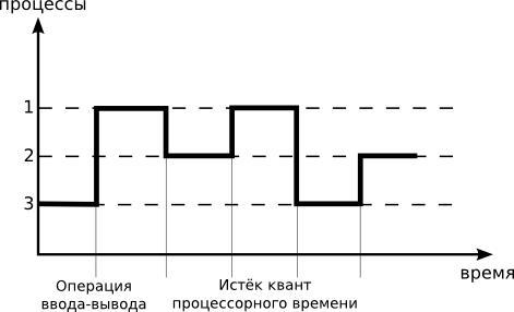 псевдопараллелизм в операционной системе