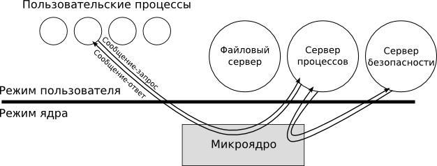 микроядерная архитектура ОС